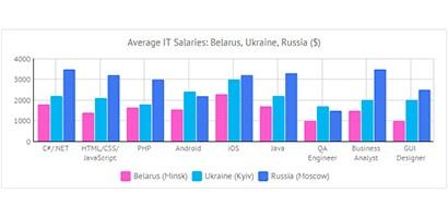 IT salaries in eastern europe