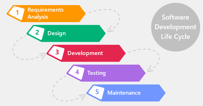 Software development life cycle waterfall model