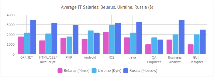 IT salaries in eastern europe