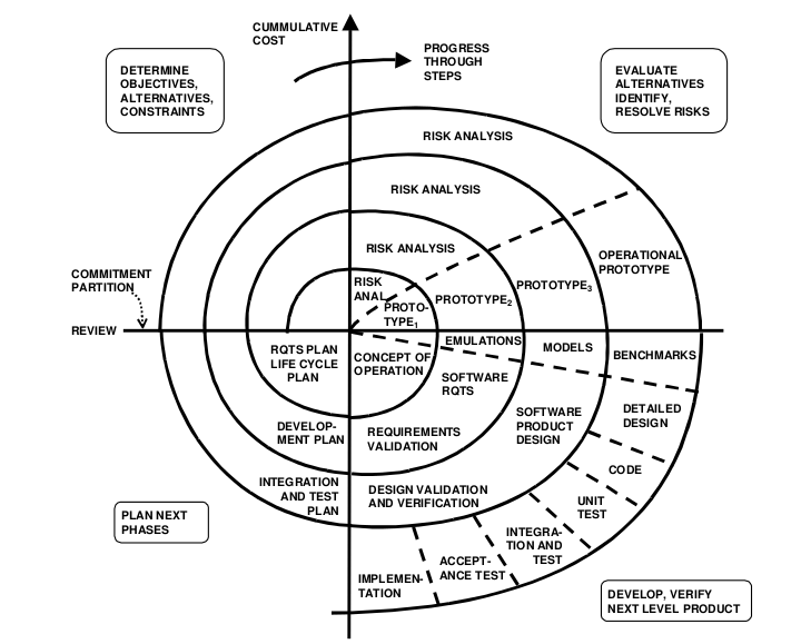 software development life cycle spiral model - Types Of Software Diagrams