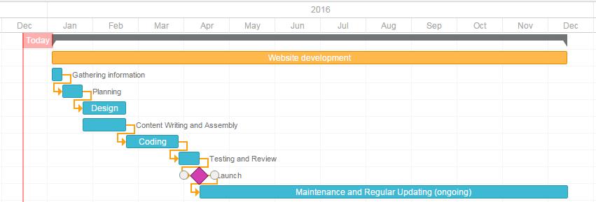 website development timeline
