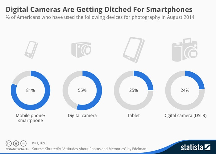 smartphones replace digital cameras