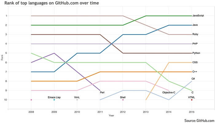 top languages on github