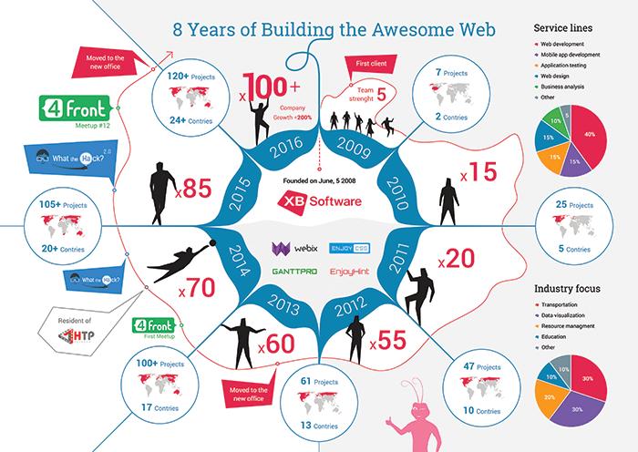 infographics web development company