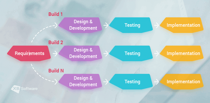 Inremental model (Multi-waterfall-model of software testing) in XB Software