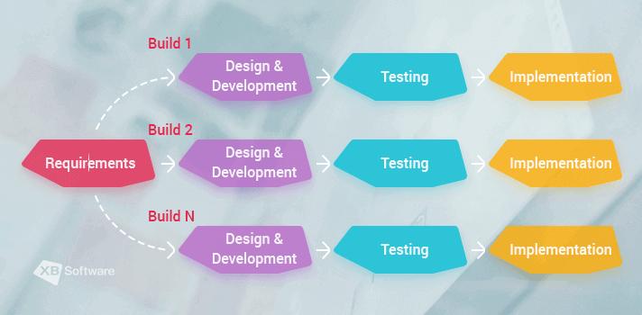 Inremental model (Multi-waterfall-model of software testing) in XB Software