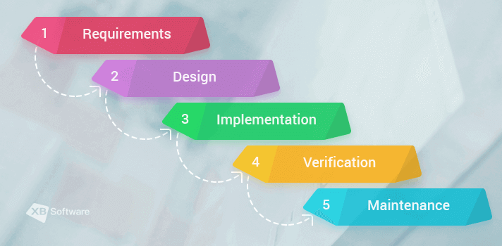 Software testing methodologies XBSoftware Blog