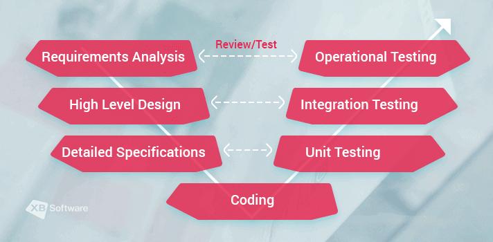 V-model (Verification and Validation model) from XB Software Blog