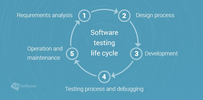 Software testing life cycle with XB Software