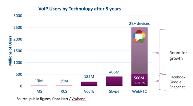 WebRTC trends, WebRTC apps development