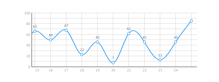 Visualization of Financial Data