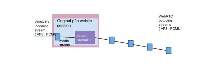 Torrent based WebRTC chain