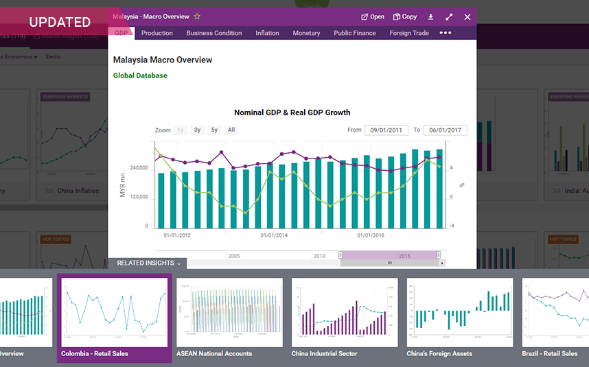 A Platform To Analyze Economic Indicators