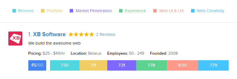 GoodFirms rating